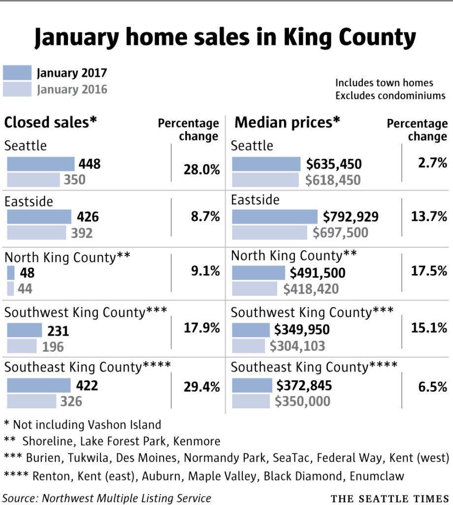 homeking Numb Sales Jan2017