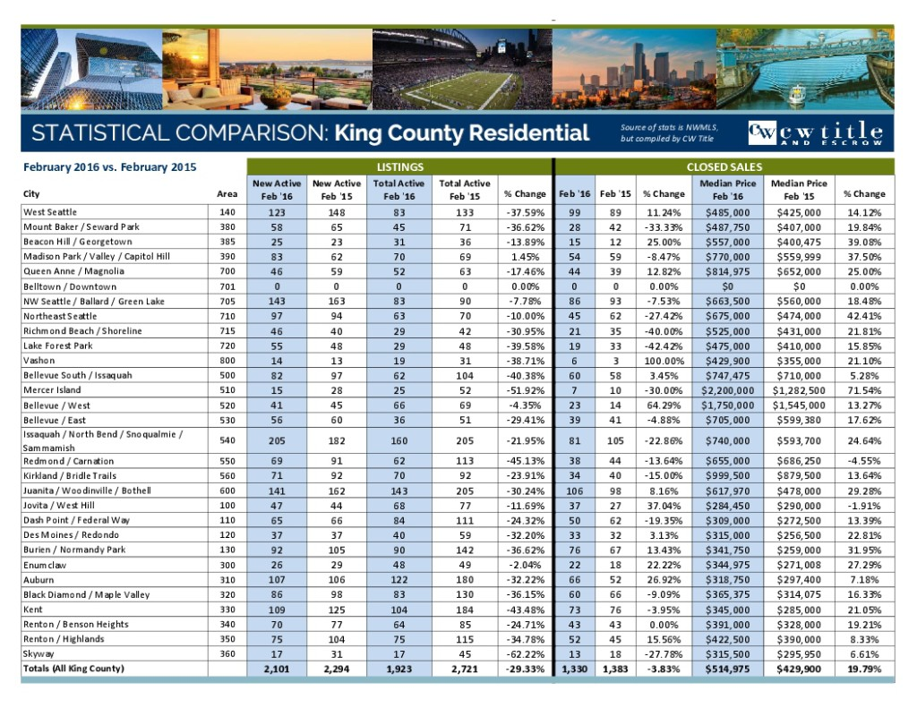 February 2016 MLS Stats - King County-1