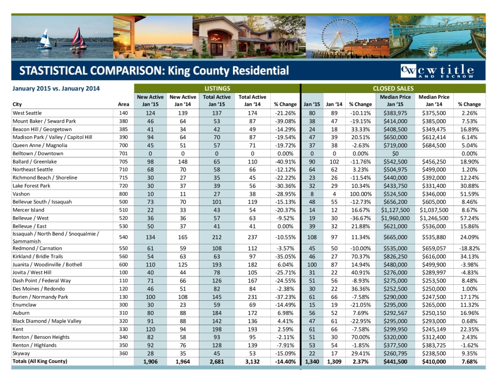 January 2015 King MLS Stats - Condo and Residential-1