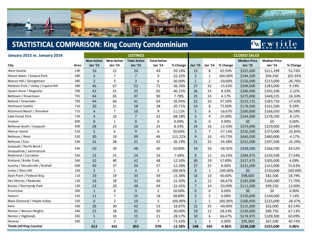 January 2015 King MLS Stats - Condo and Residential-2