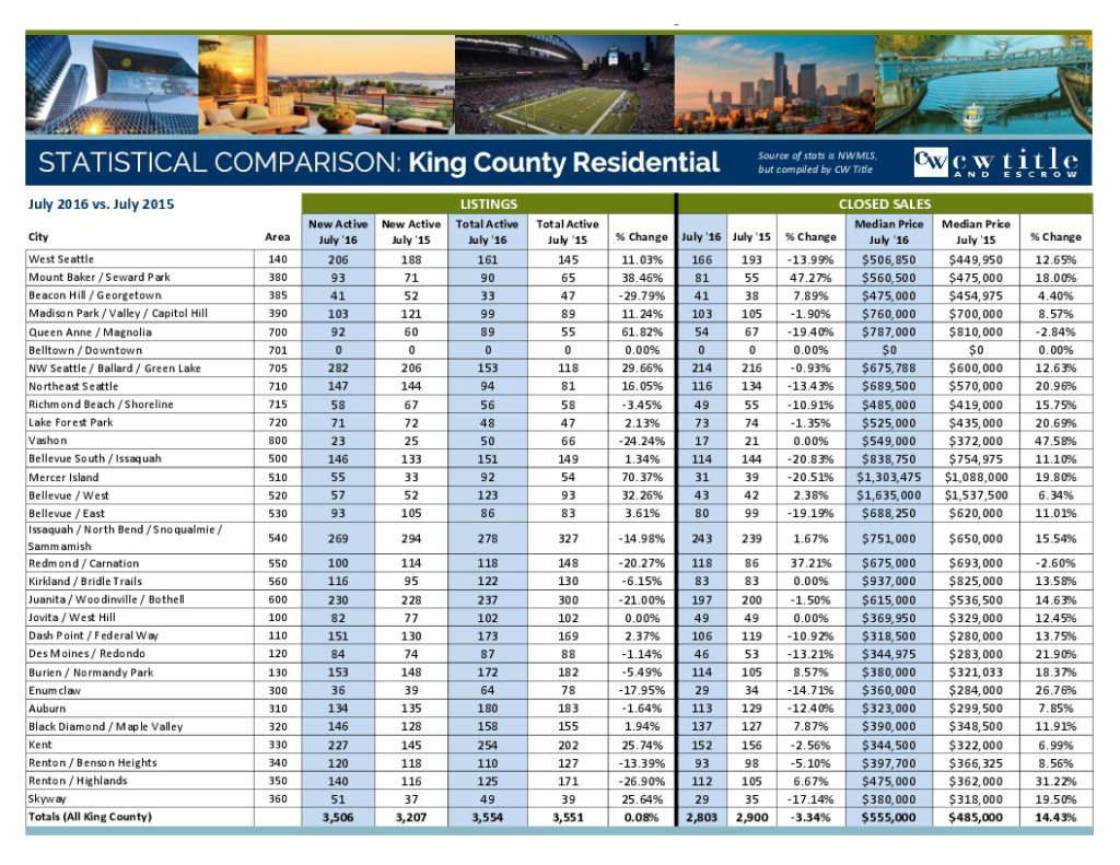 July 2016 MLS Stats - King County-1