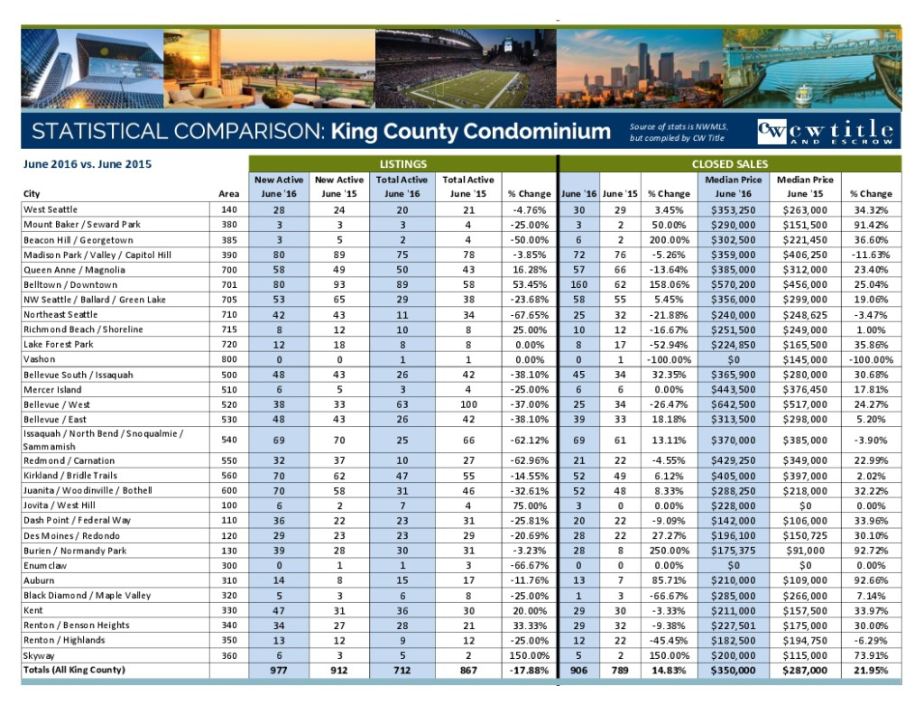 June 2016 MLS Stats - King County-2