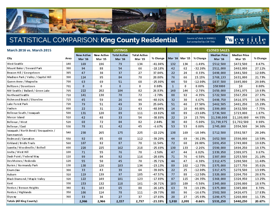 March 2016 MLS Stats - King County-1