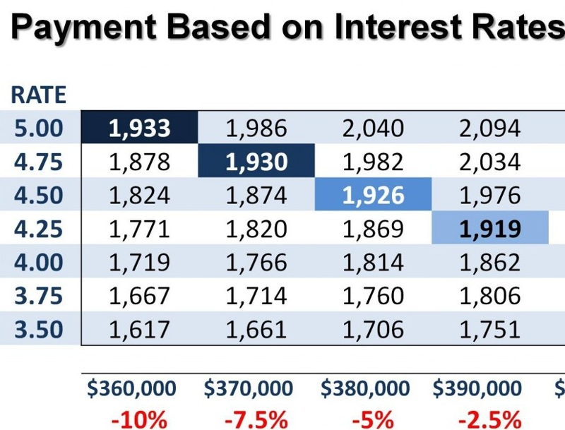 mortgage interest rate-payment chart