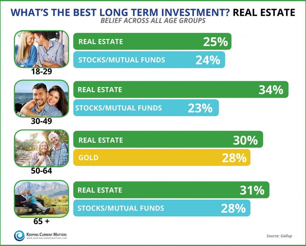 Best long-term investment2